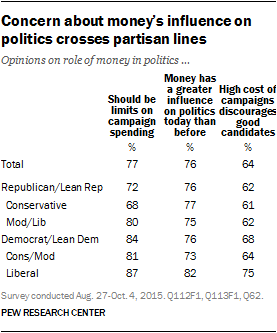 Concern about money's influence on politics crosses partisan lines
