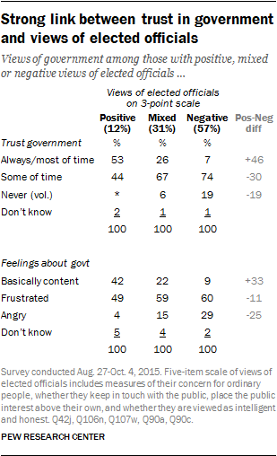 Strong link between trust in government and views of elected officials