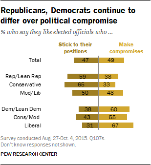 Republicans, Democrats continue to differ over political compromise