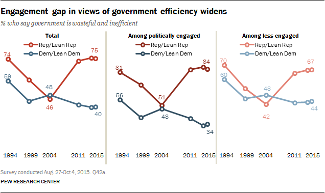 Engagement gap in views of government efficiency widens