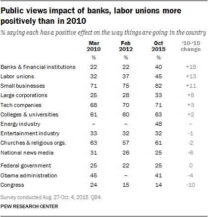 Public views impact of banks, labor unions more positively than in 2010