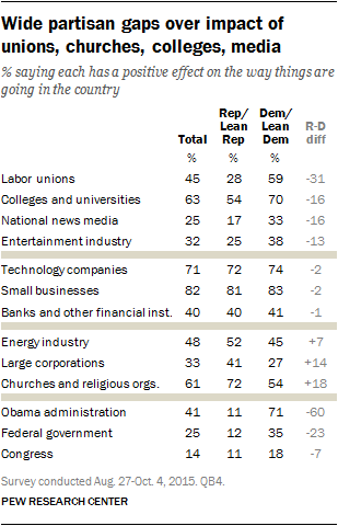 Wide partisan gaps over impact of unions, churches, colleges, media