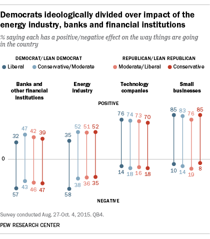 Democrats ideologically divided over impact of the energy industry, banks and financial institutions