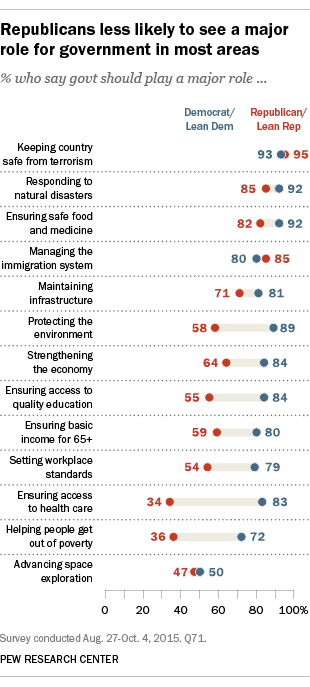 Beyond Distrust: How Americans View Their Government | Pew