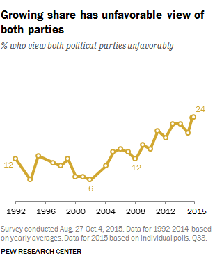 Growing share has unfavorable view of both parties