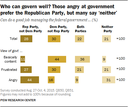 Who can govern well? Those angry at government prefer the Republican Party, but many say 'neither'