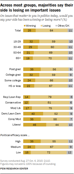 Across most groups, majorities say their side is losing on important issues