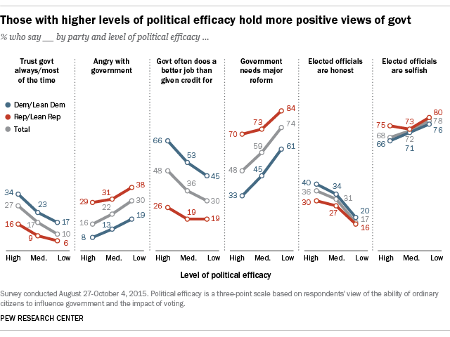 Those with higher levels of political efficacy hold more positive views of govt