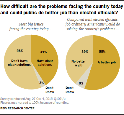 How difficult are the problems facing the country today and could public do better job than elected officials?