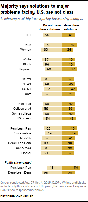 Majority says solutions to major problems facing U.S. are not clear