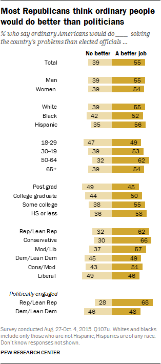 Most Republicans think ordinary people would do better than politicians