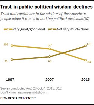 Trust in public political wisdom declines