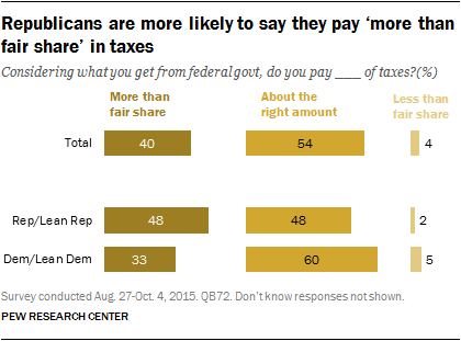 Republicans are more likely to say they pay 'more than fair share in taxes'