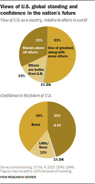 Views of U.S. global standing and confidence in the nation's future