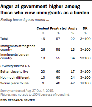 Anger at government higher among those who view immigrants as a burden