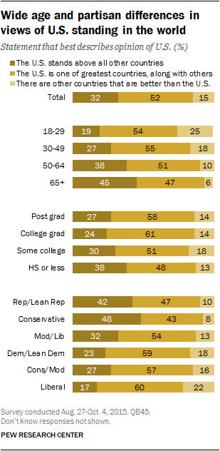 Wide age and partisan differences in views of U.S. standing in the world