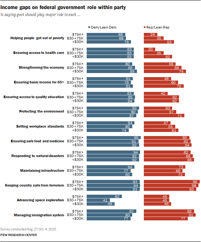 Income gaps on federal government role within party