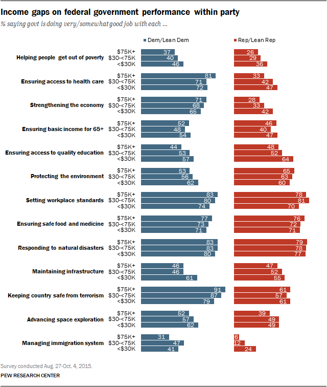Income gaps on federal government performance within party