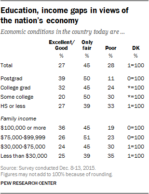 Education, income gaps in views of the nation's economy