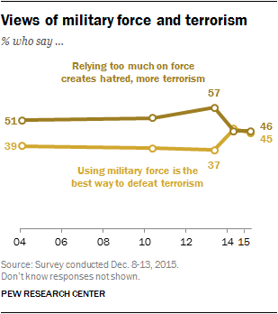 Views of military force and terrorism