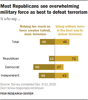 Most Republicans see overwhelming military force as best to defeat terrorism