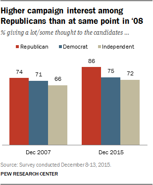 Higher campaign interest among Republicans than at same point in 2008