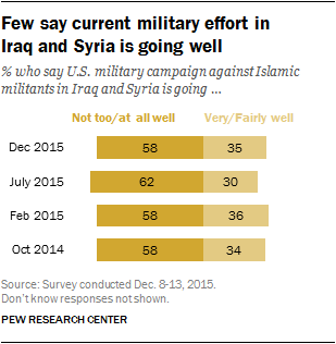 Few say current military effort in Iraq and Syria is going well