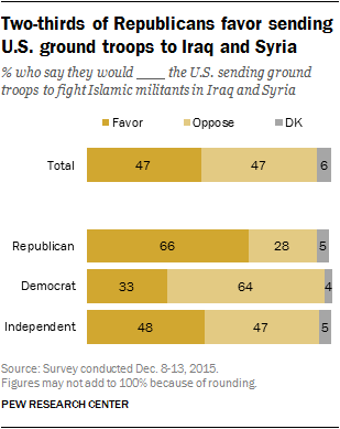 Two-thirds of Republicans favor sending U.S. ground troops to Iraq and Syria