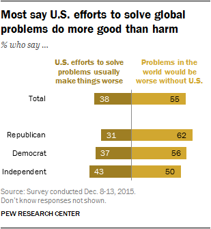 Most say U.S. efforts to solve global problems do more good than harm