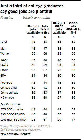 Just a third of college graduates say good jobs are plentiful