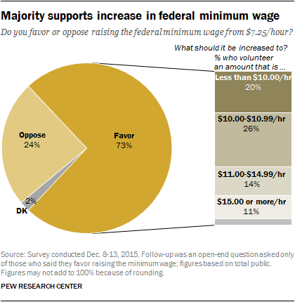 Majority supports increase in federal minimum wage