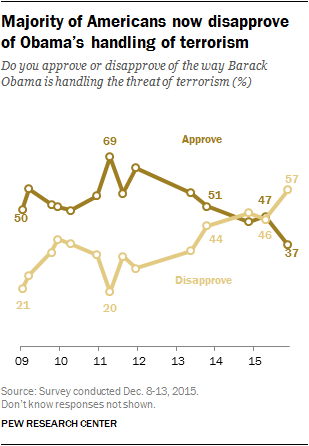 Majority of Americans now disapprove of Obama's handling of terrorism
