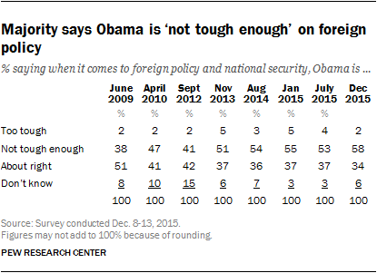 Majority says Obama is 'not tough enough' on foreign policy