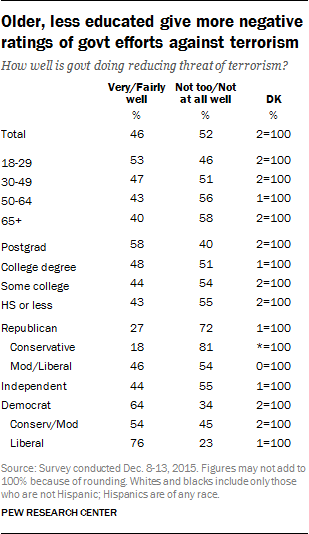 Older, less educated give more negative ratings of govt efforts against terrorism