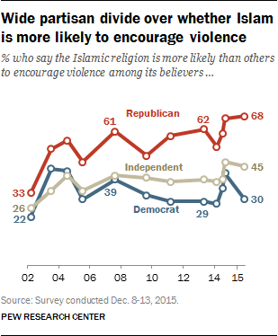 Wide partisan divide over whether Islam is more likely to encourage violence