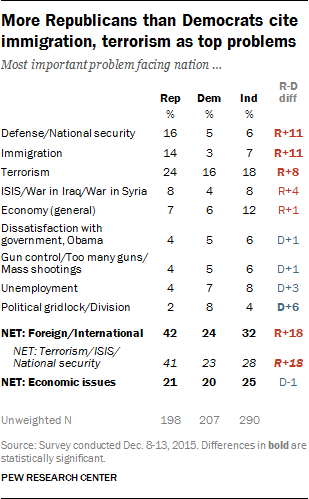 More Republicans than Democrats cite immigration, terrorism as top problems