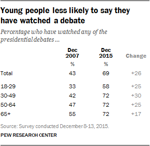 Young people less likely to say they have watched a debate