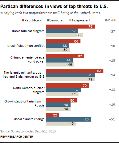 Partisan differences in views of top threats to U.S.