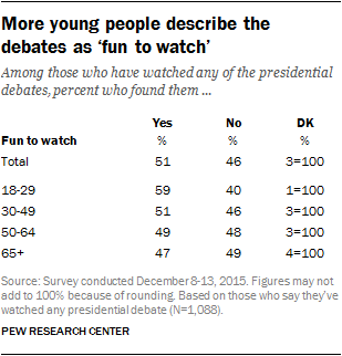 More young people describe the debates as fun to watch
