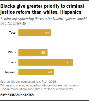 Blacks give greater priority to criminal justice reform than whites, Hispanics