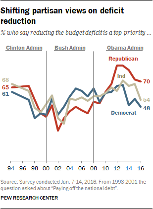 Shifting partisan views on deficit reduction