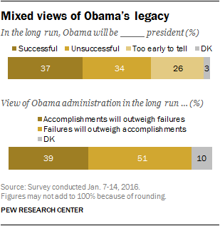 Mixed views of Obama's legacy