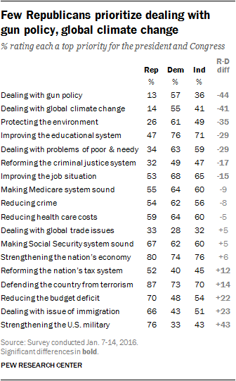 Few Republicans prioritize dealing with gun policy, global climate change