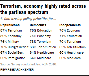 Terrorism, economy highly rated across the partisan spectrum