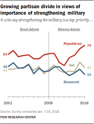 Growing partisan divide in views of importance of strengthening military
