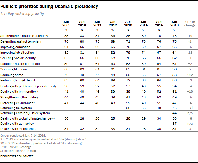 Public's priorities during Obama's presidency