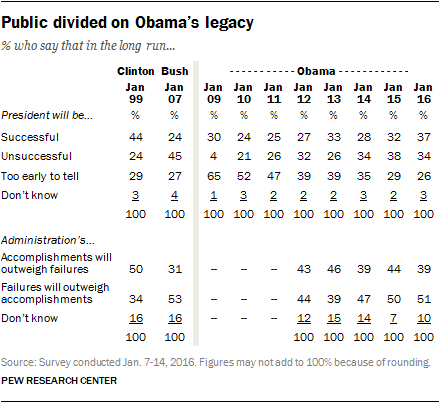 Public divided on Obama's legacy