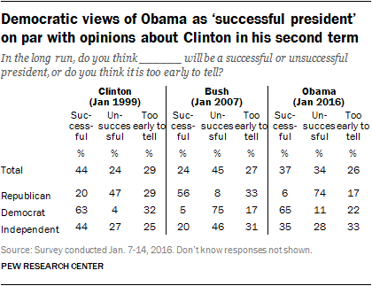 Democratic views of Obama as 'successful president' on par with opinions about Clinton in his second term