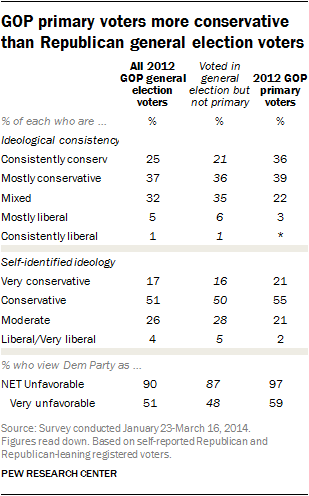 GOP primary voters more conservative than Republican general election voters