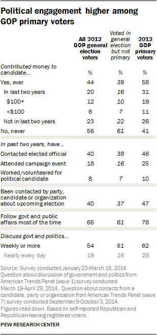 Political engagement higher among GOP primary voters
